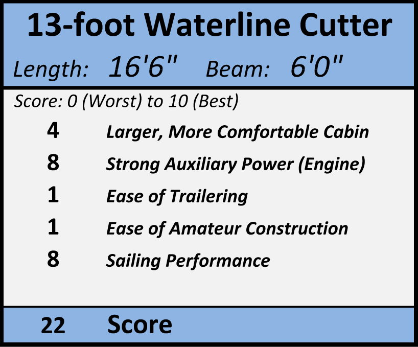 ' ' from the web at 'https://www.clcboats.com/images/blog/Bigger%20PocketShip/13-Foot%20Waterline%20Cutter.jpg'
